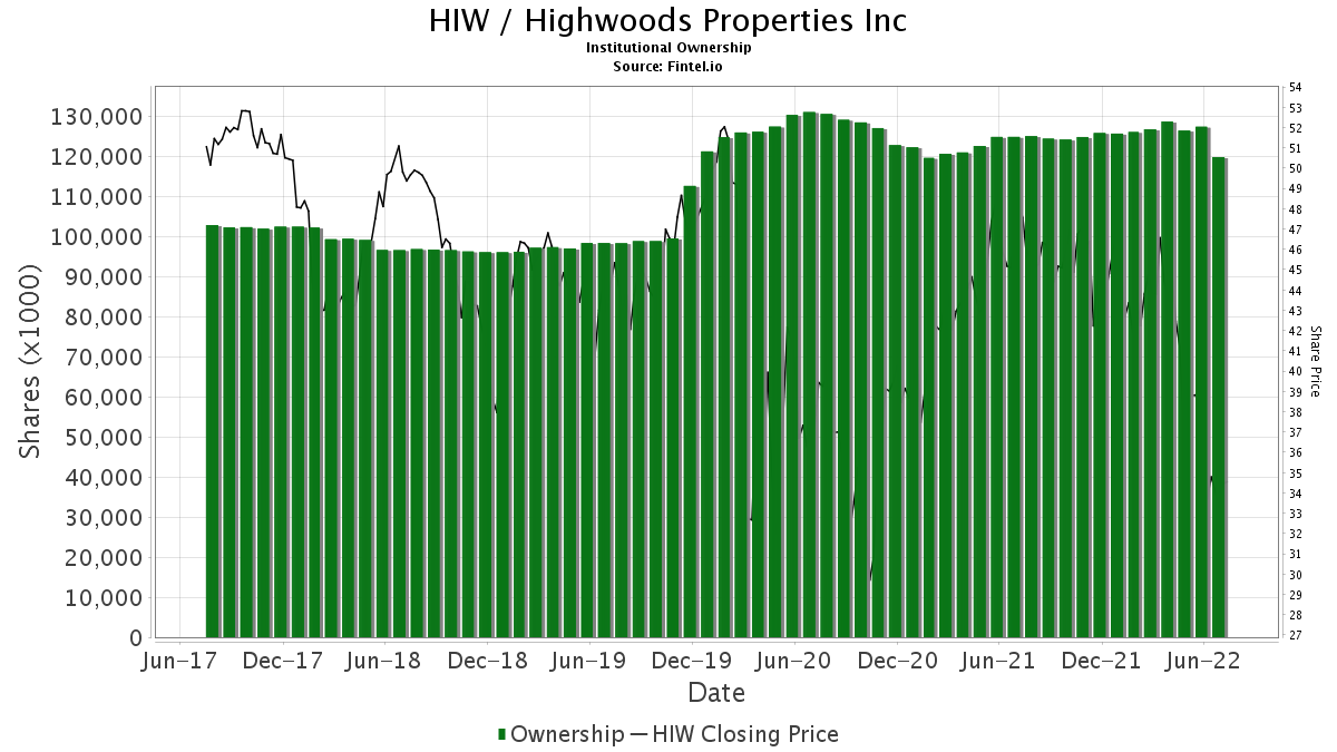 HIW / Highwoods Properties, Inc. Institutional Ownership