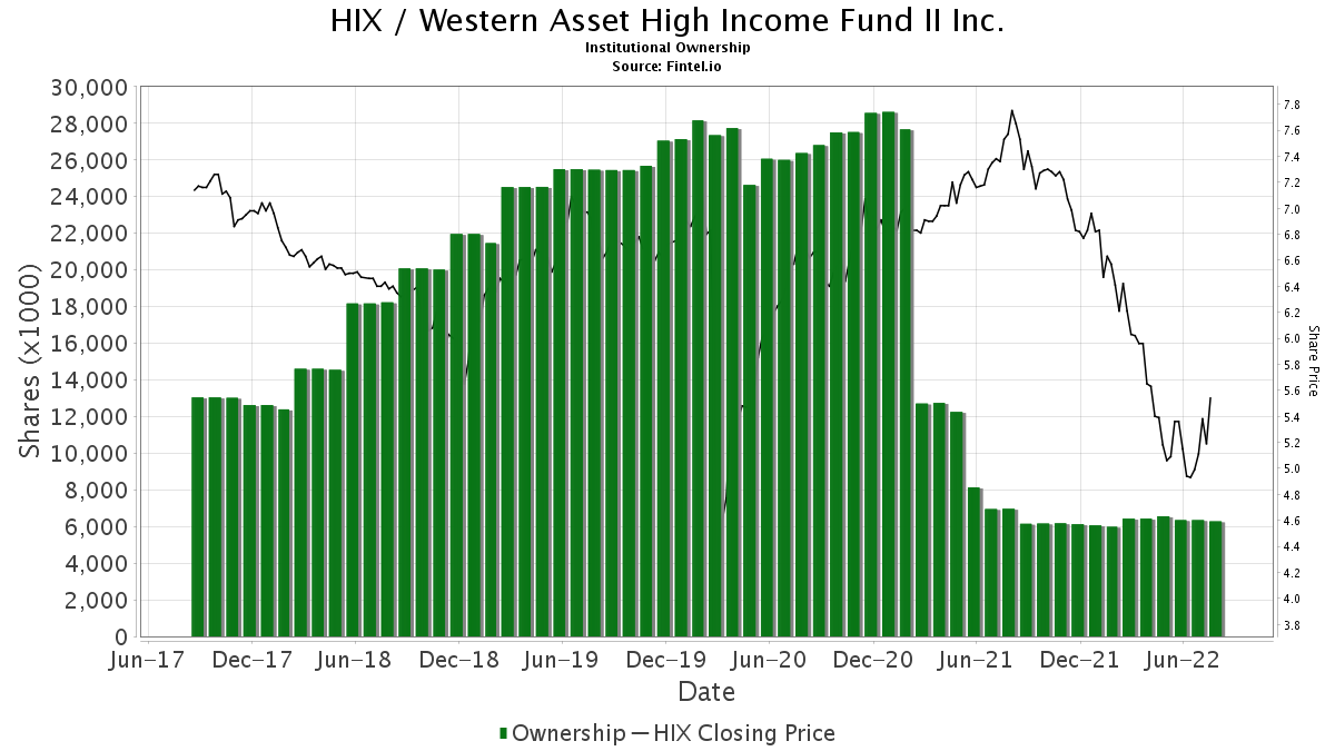 Western investment hedged partners lp how beginners analyze news forex