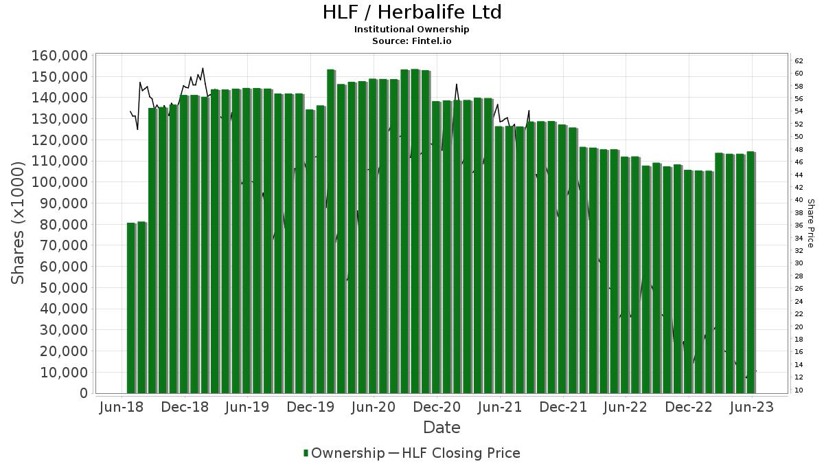HLF / Herbalife Ltd. Institutional Ownership