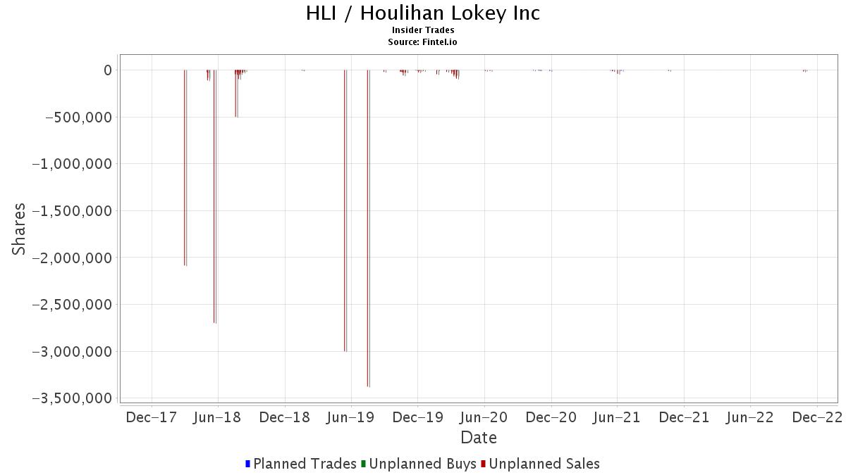 HLI / Houlihan Lokey, Inc. Insider Trades