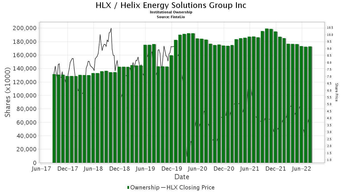 HLX / Helix Energy Solutions Group, Inc. Institutional Ownership