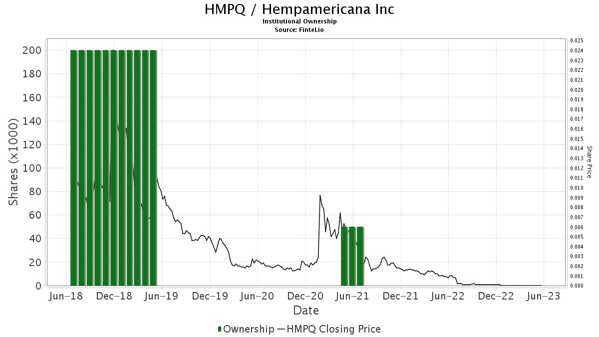 HMPQ / HempAmericana, Inc. Institutional Ownership