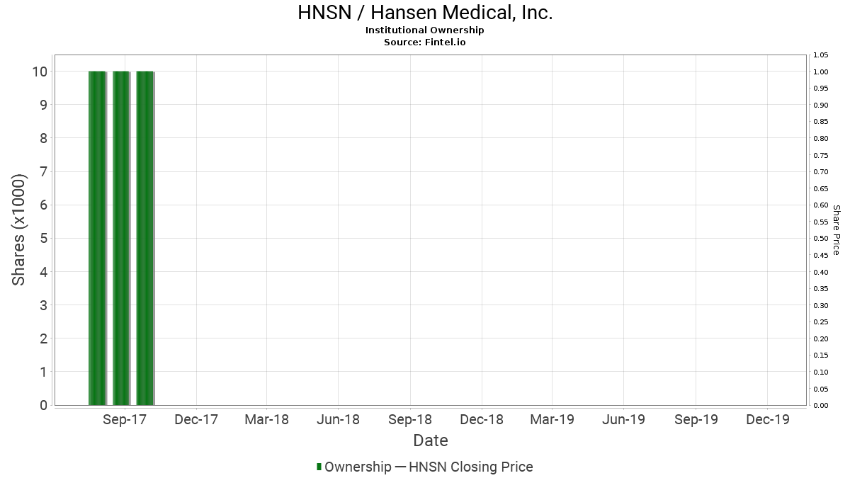 HNSN / Hansen Medical, Inc. Institutional Ownership