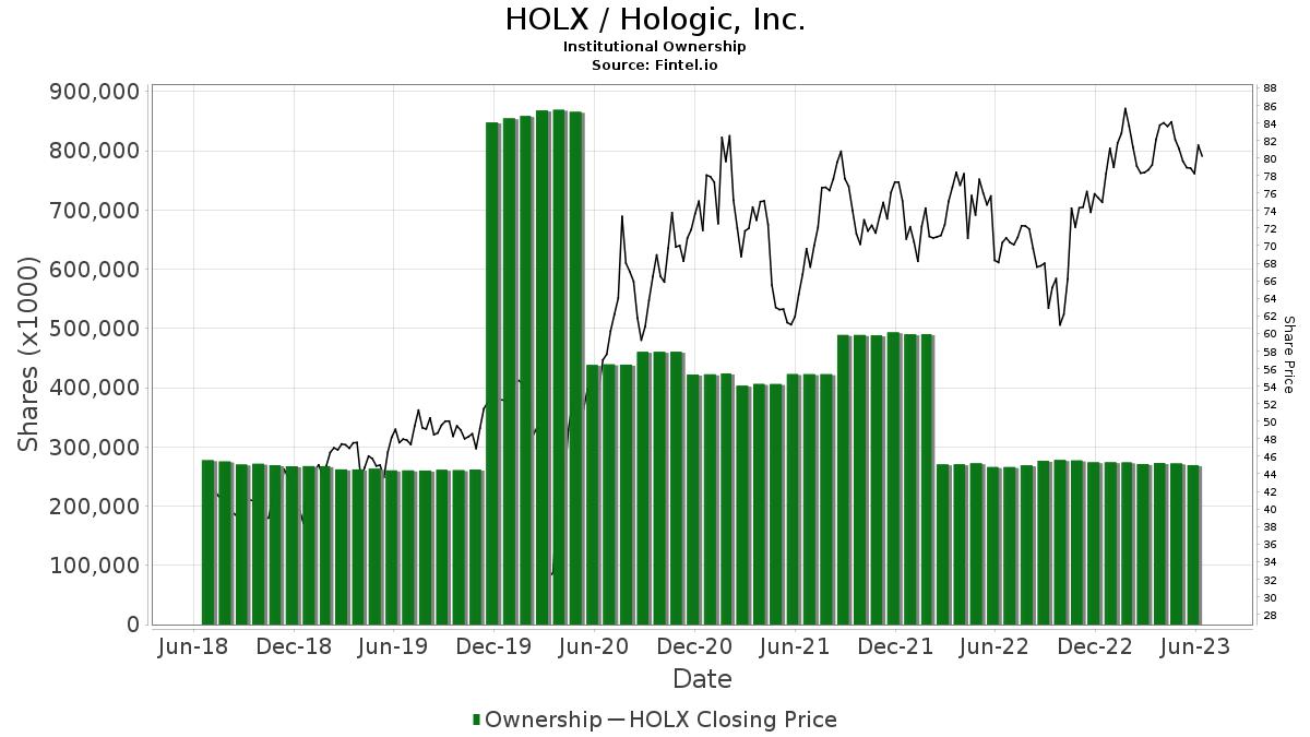 HOLX / Hologic, Inc. Institutional Ownership