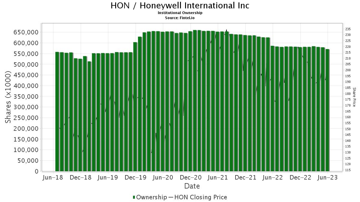 HON / Honeywell International, Inc. Institutional Ownership