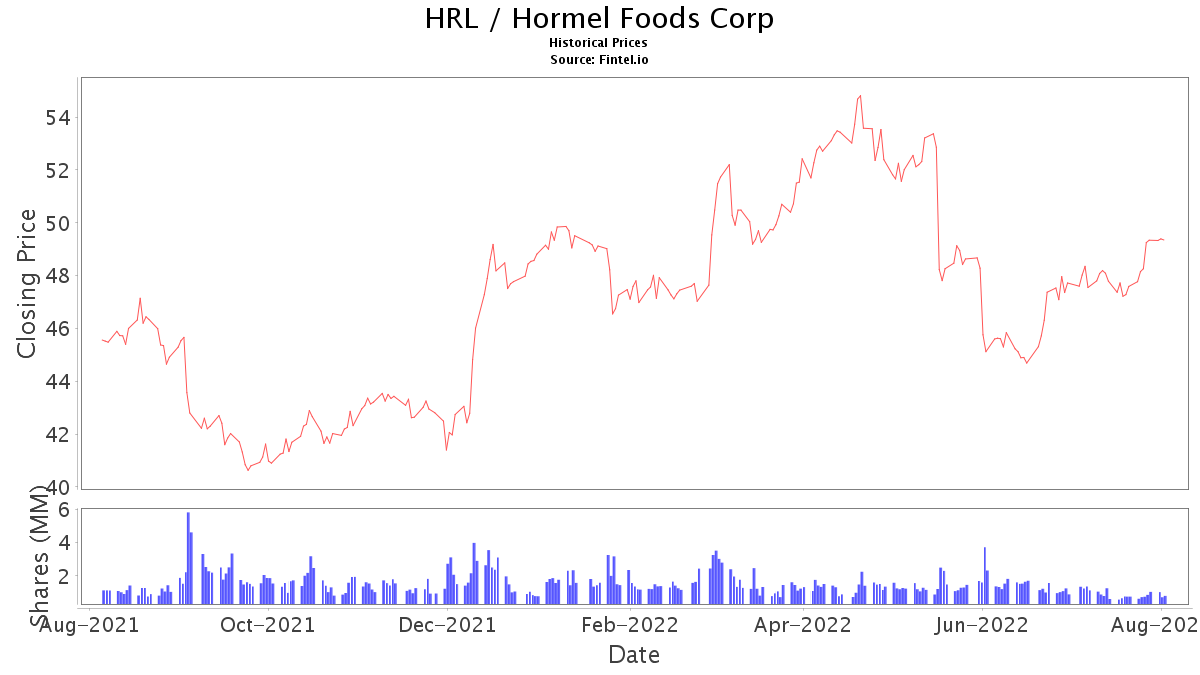 Hrl Stock Price And News Hormel Foods Corp Stock Price Quote And News Fintel Io