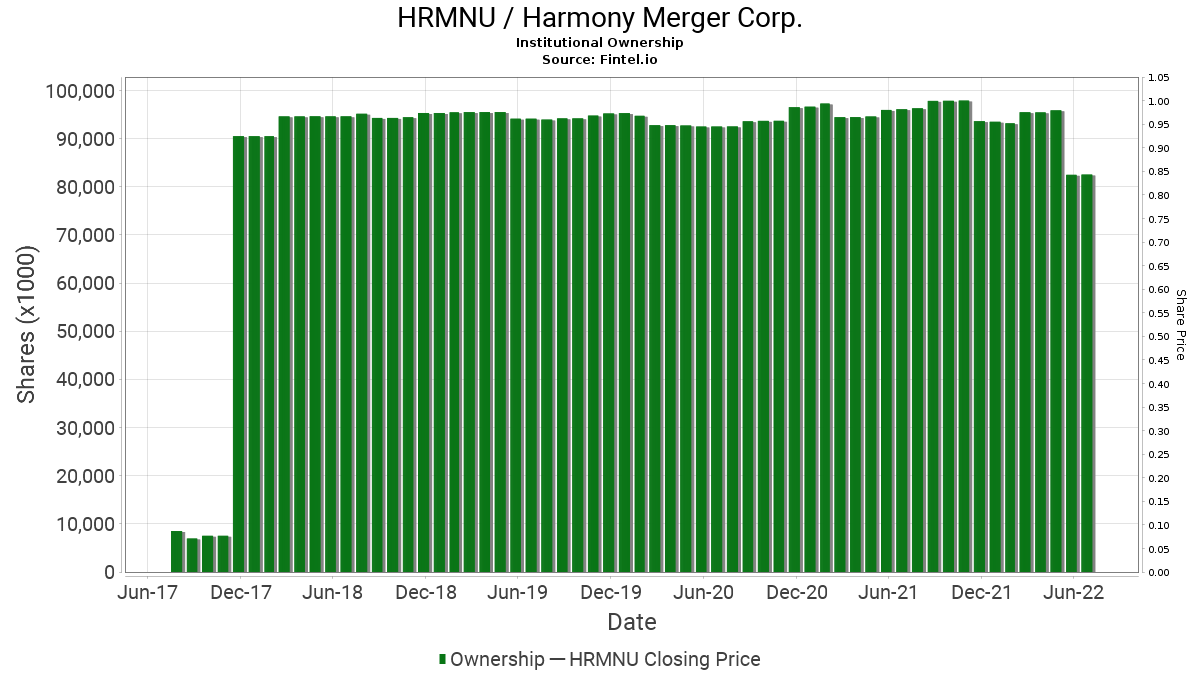 HRMNU / Harmony Merger Corp. Institutional Ownership