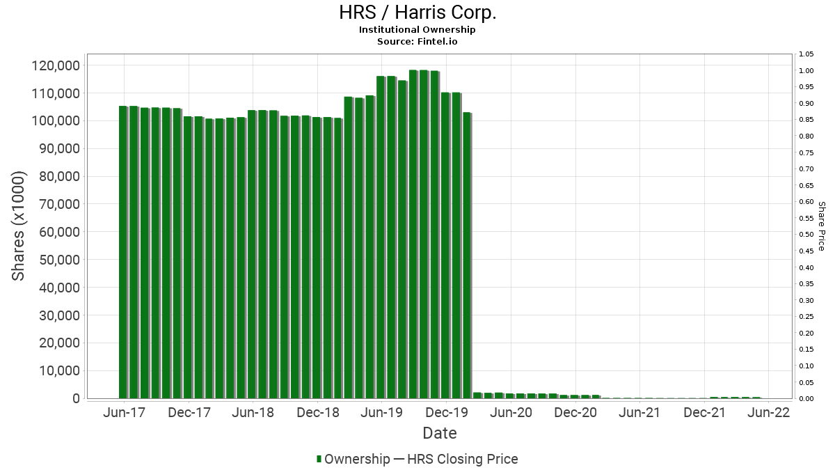 HRS / Harris Corp. Institutional Ownership