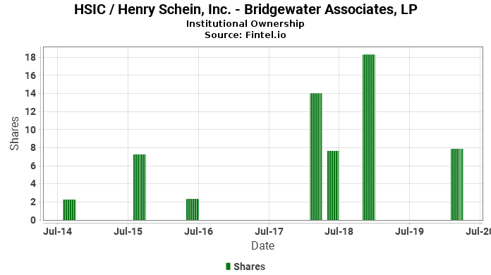Bridgewater Associates, LP reports 45.39% decrease in  ownership of HSIC / Henry Schein, Inc.