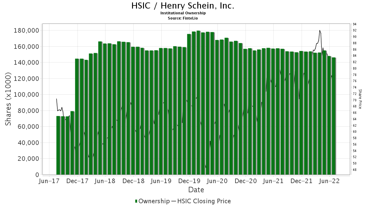 HSIC / Henry Schein, Inc. Institutional Ownership