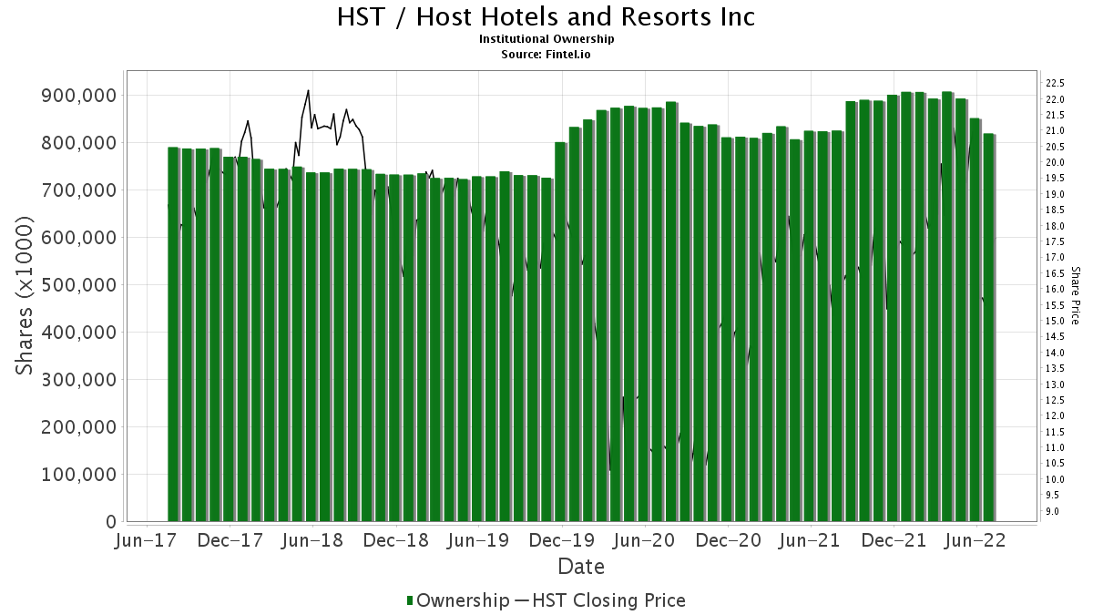 Hst Host Hotels Resorts Inc Insutional Ownership