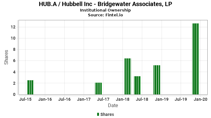 Bridgewater Associates, LP reports 49.61% decrease in  ownership of HUB.A / Hubbell Inc