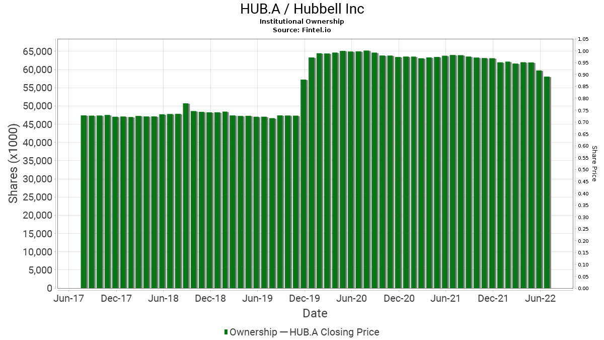 HUB.A / Hubbell Inc Institutional Ownership