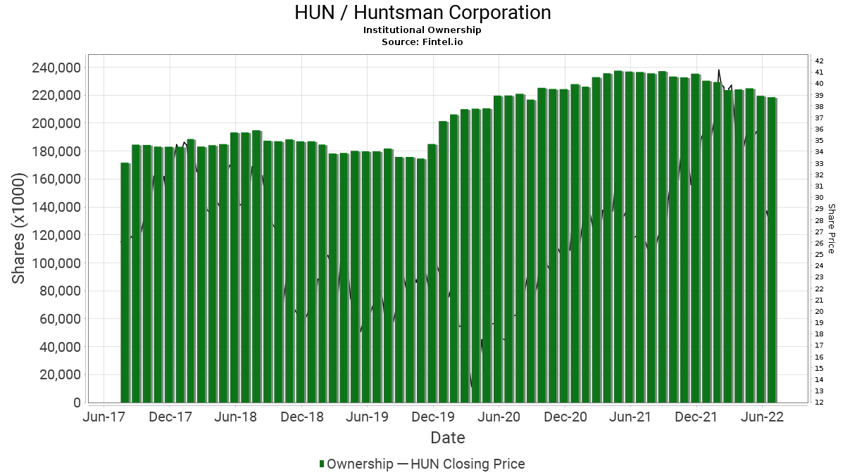 HUN / Huntsman Corp. Institutional Ownership
