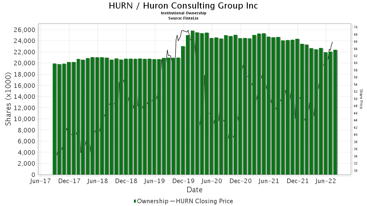 HURN / Huron Consulting Group, Inc. Institutional Ownership