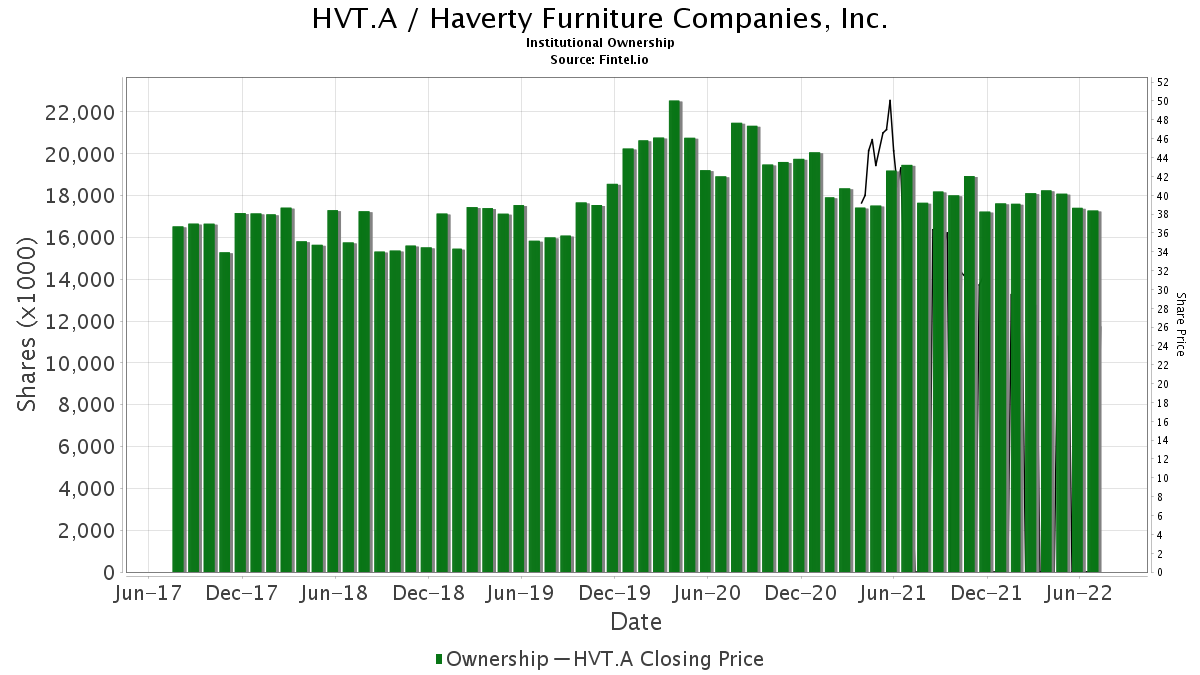 HVT.A / Haverty Furniture Companies, Inc. Institutional Ownership