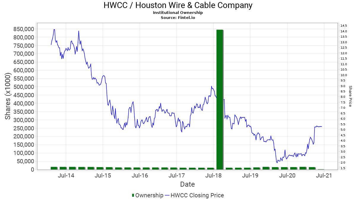 HWCC / Houston Wire & Cable Co. Institutional Ownership