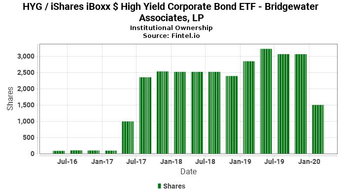 Bridgewater Associates, LP ownership in HYG / iShares iBoxx $ High Yield Corporate Bond ETF