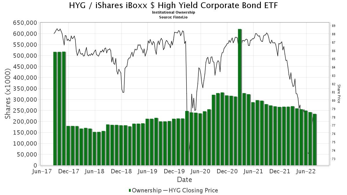 HYG / iShares iBoxx $ High Yield Corporate Bond ETF Institutional Ownership