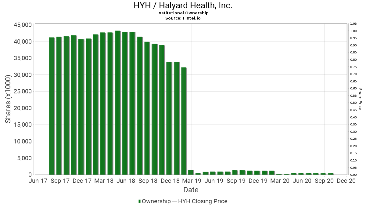 HYH / Halyard Health, Inc. Institutional Ownership