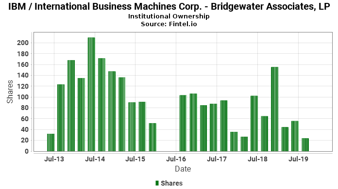 Bridgewater Associates, LP reports 282.26% increase in  ownership of IBM / International Business Machines Corp.