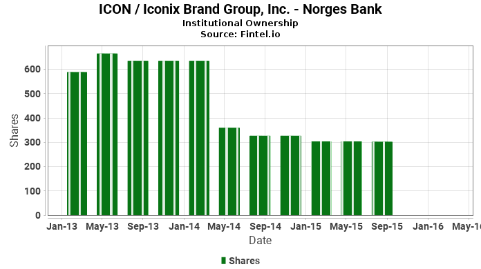 Norges Bank closes position in ICON / Iconix Brand Group