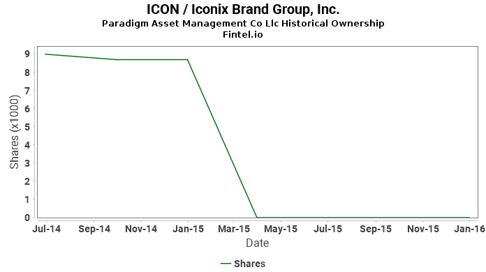Paradigm Asset Management Co Llc closes position in ICON