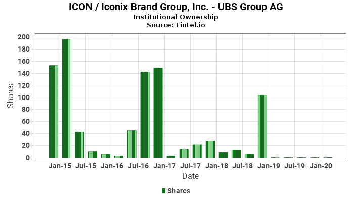 UBS Group AG ownership in ICON / Iconix Brand Group, Inc