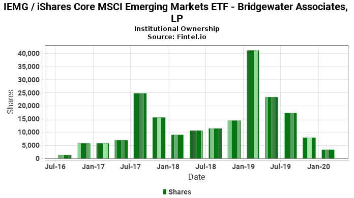 Bridgewater Associates, LP reports 17.90% increase in  ownership of IEMG / iShares Core MSCI Emerging Markets ETF