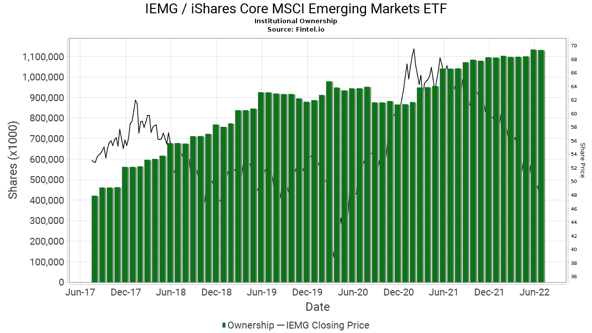 IEMG / iShares Core MSCI Emerging Markets ETF Institutional Ownership