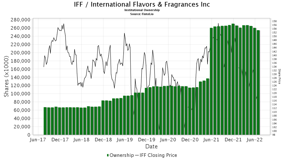IFF / International Flavors & Fragrances, Inc Institutional Ownership