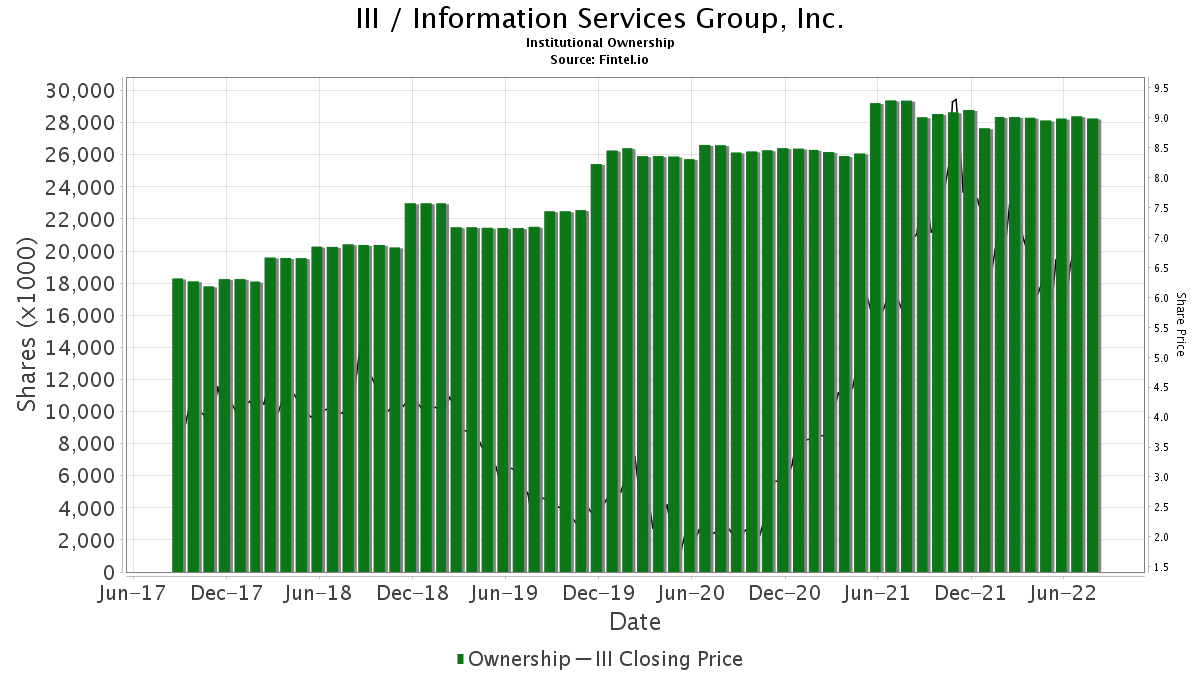 III / Information Services Group, Inc. Institutional Ownership