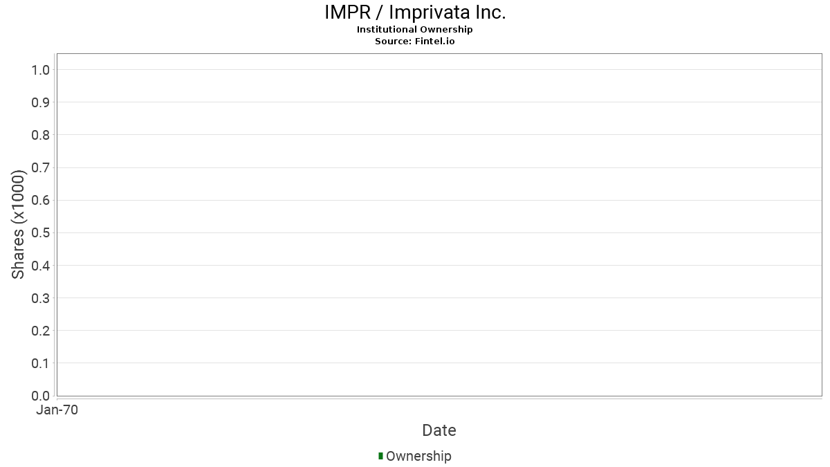 IMPR / Imprivata Inc. Institutional Ownership