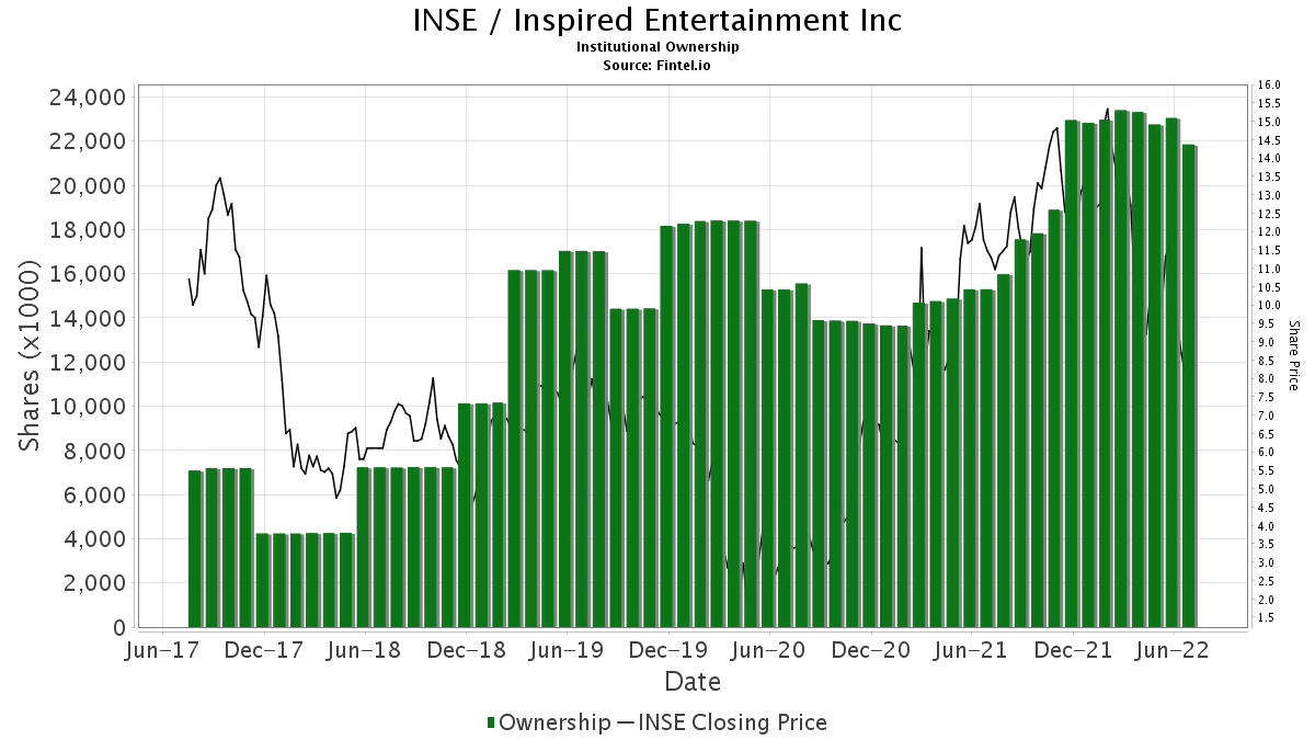 INSE / Inspired Entertainment, Inc. Institutional Ownership