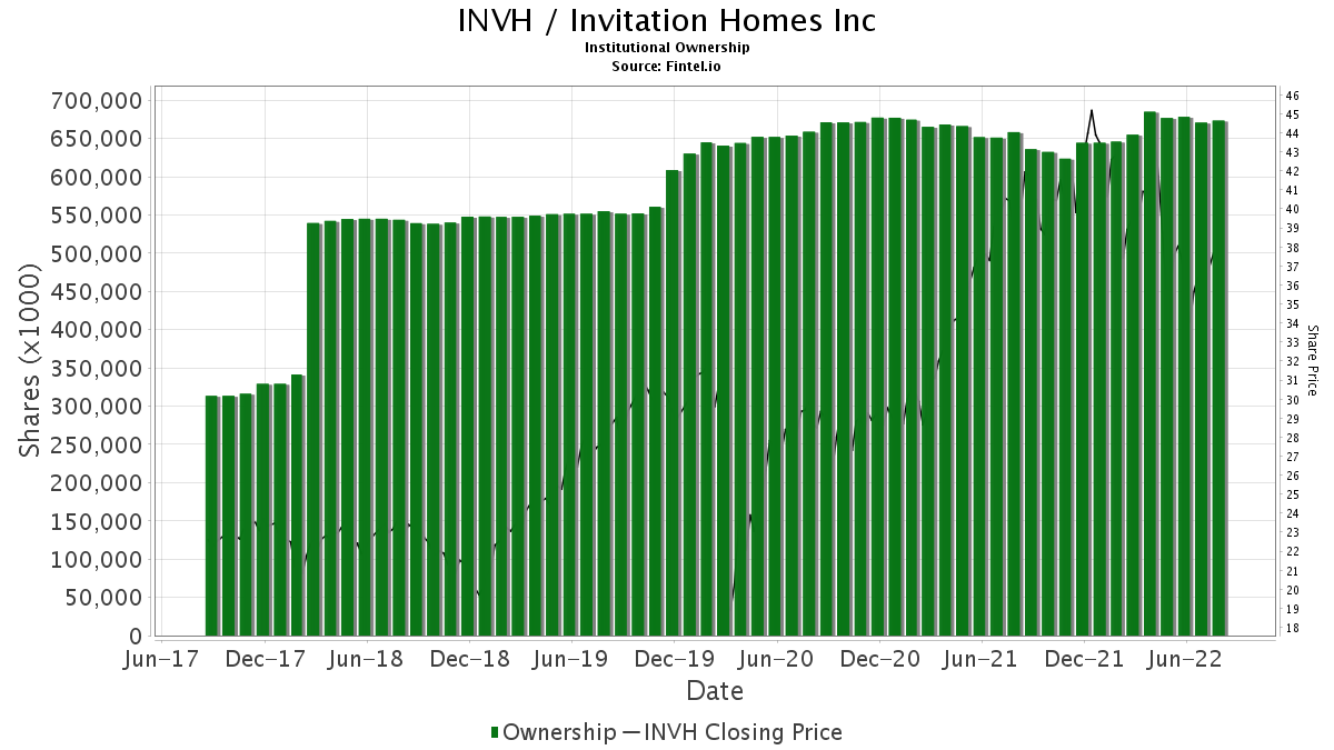INVH Invitation Homes Inc Stock Institutional Ownership and