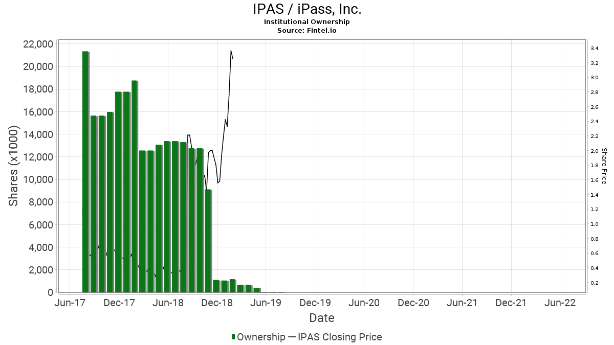 IPAS / iPass, Inc. Institutional Ownership