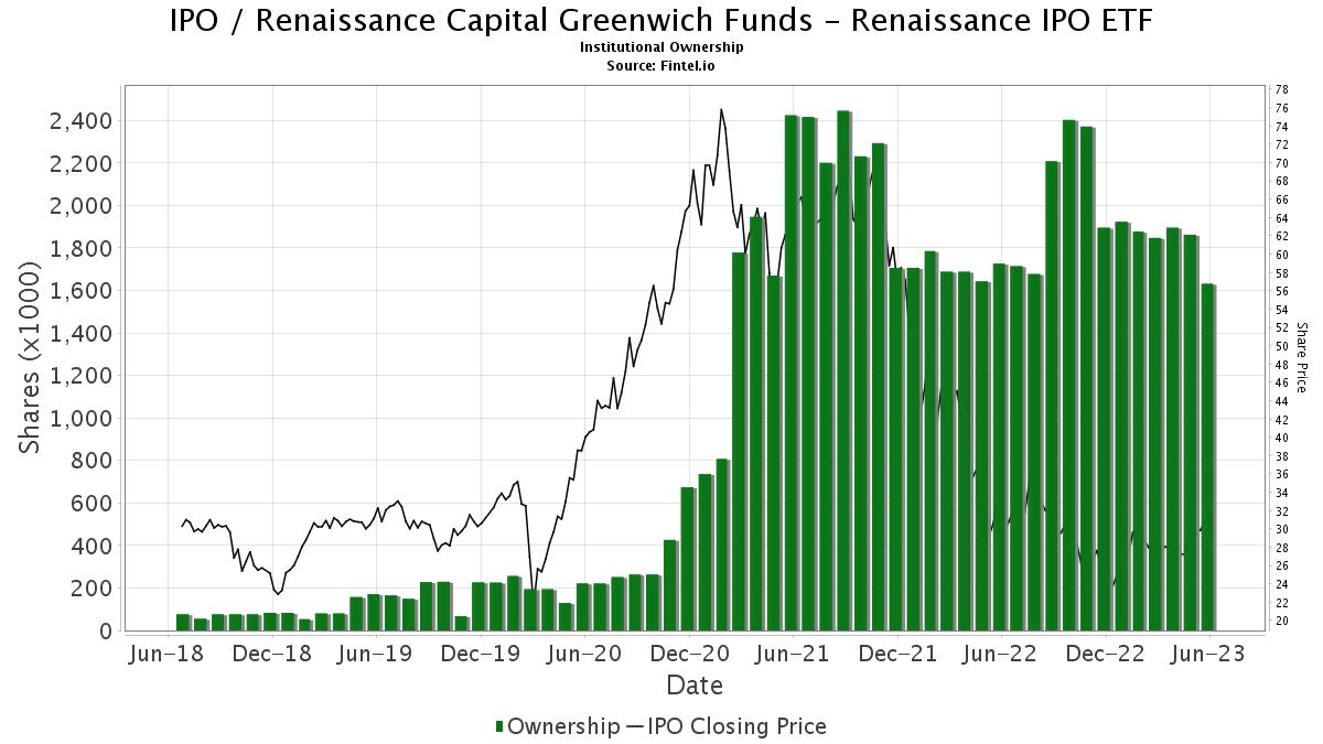 Renaissance ipo exchange-traded fund