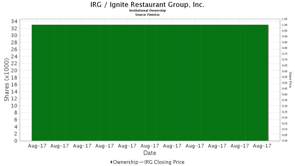 Irg Ignite Restaurant Group Inc Institutional Ownership And