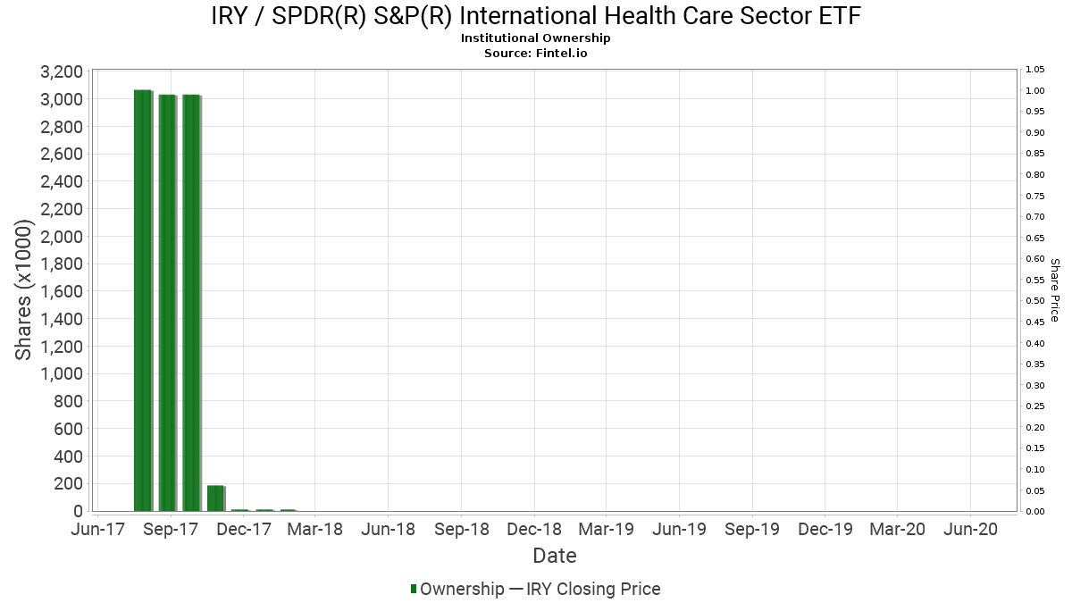 IRY Institutional Ownership - SPDR S&P International Health