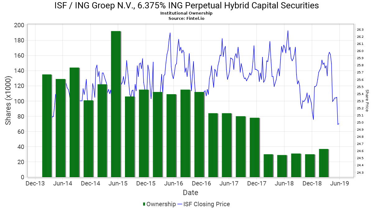 ISF Institutional Ownership - ING Groep N V , 6 375% ING Perpetual