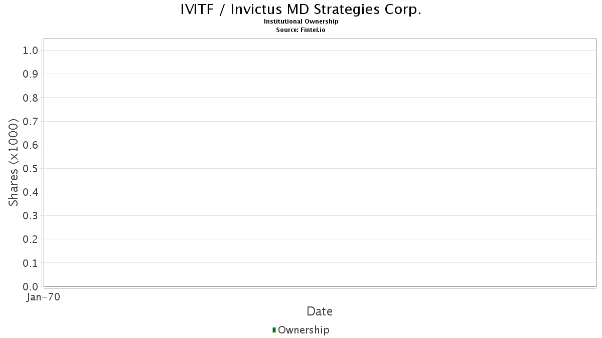 IVITF / Invictus MD Strategies Corp. Institutional Ownership