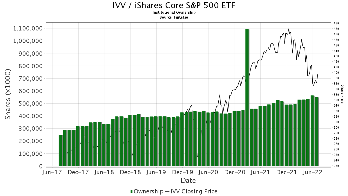 IVV / iShares Core S&P 500 ETF Institutional Ownership