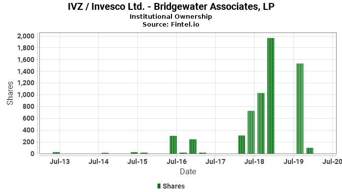 Bridgewater Associates, LP reports 137.99% increase in  ownership of IVZ / Invesco Ltd.