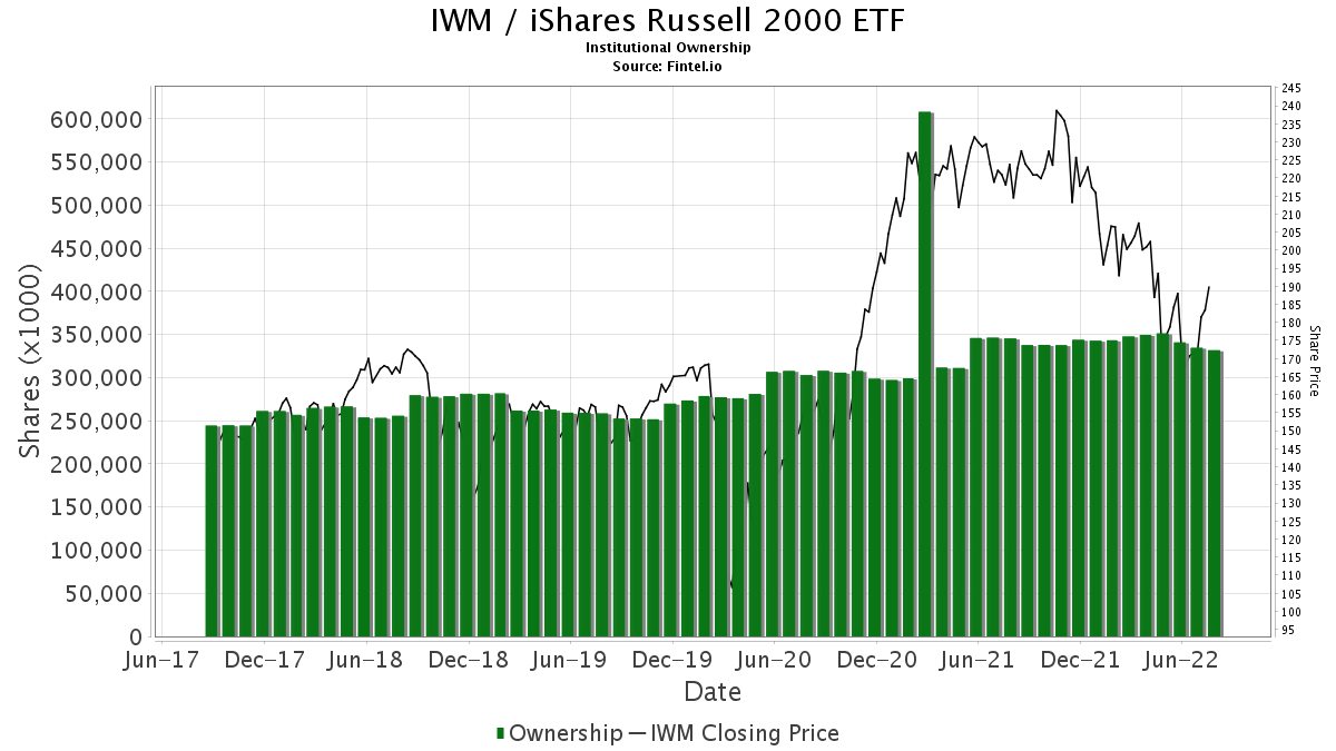 IWM / iShares Russell 2000 ETF Institutional Ownership