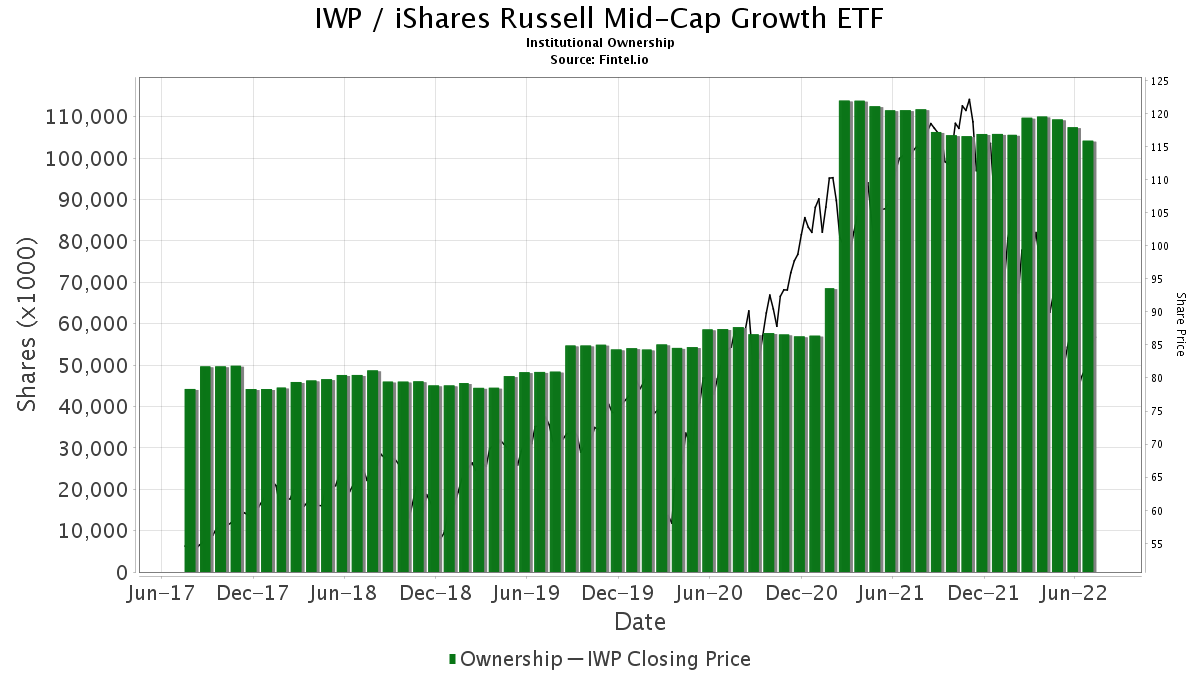 IWP / iShares Russell Midcap Growth ETF Institutional Ownership