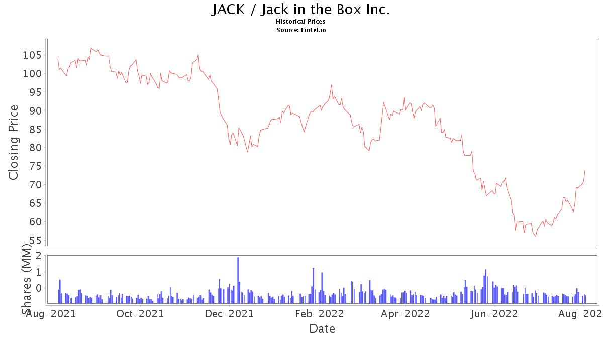Jack Stock Price And News Jack In The Box Inc Stock Price Quote And News Fintel Io