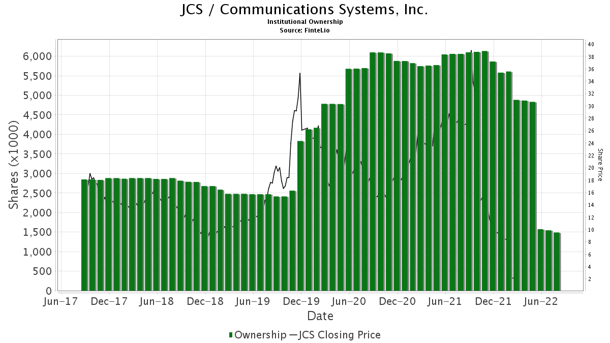 JCS / Communications Systems, Inc. Institutional Ownership