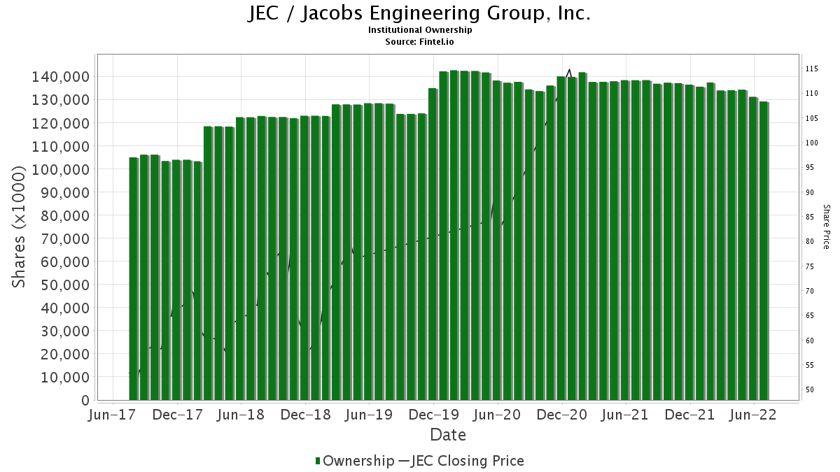 JEC / Jacobs Engineering Group, Inc. Institutional Ownership