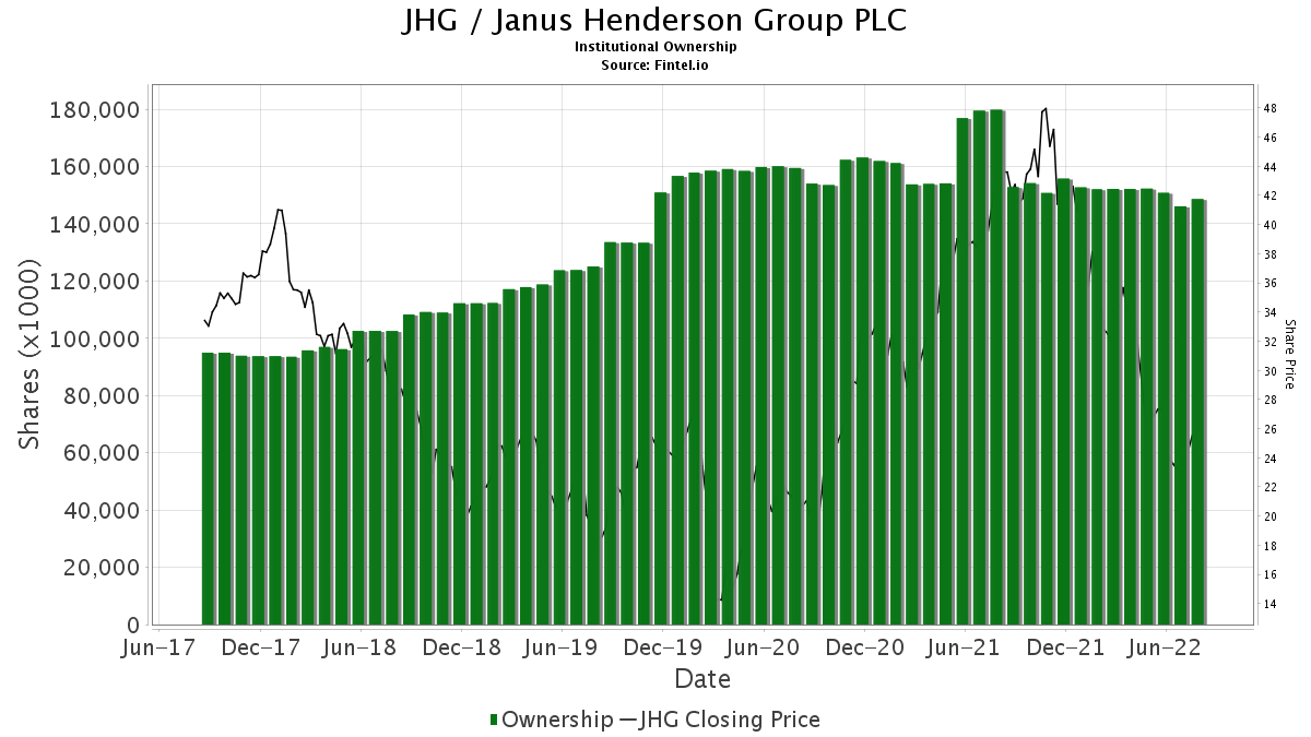 JHG / Janus Henderson Group plc Institutional Ownership