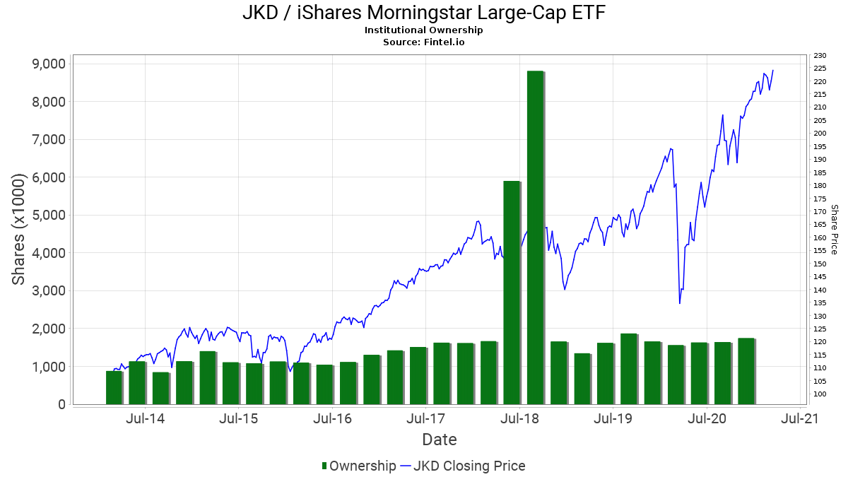 JKD / iShares Morningstar Large Cap ETF Institutional Ownership